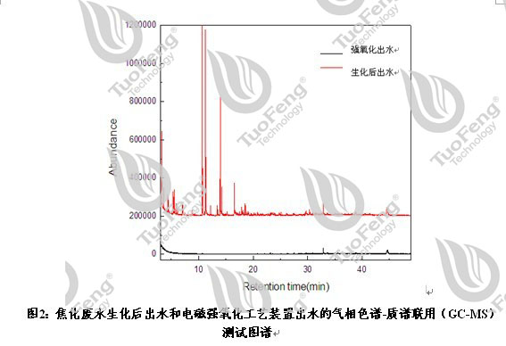 技术研发:拓峰公司应用电磁强氧化技术处理焦化废水取得重大突破